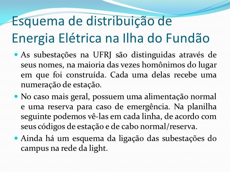 Esquema de distribuição de Energia Elétrica na Ilha do Fundão