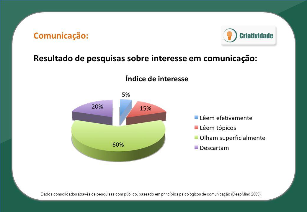 Resultado de pesquisas sobre interesse em comunicação: