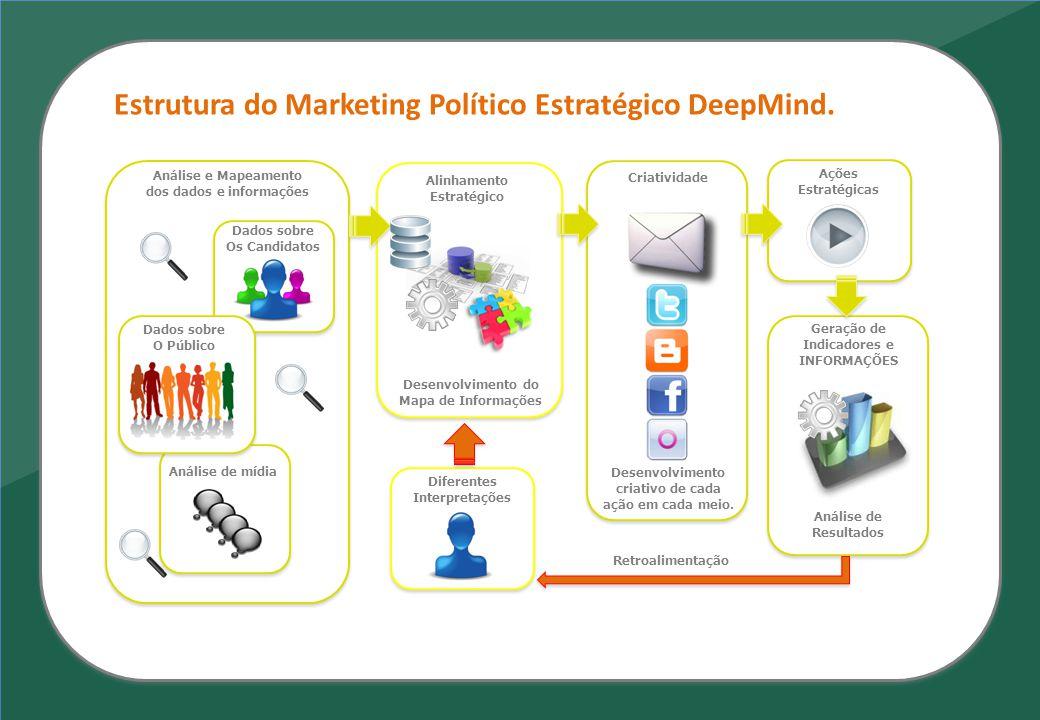 dos dados e informações Geração de Indicadores e INFORMAÇÕES