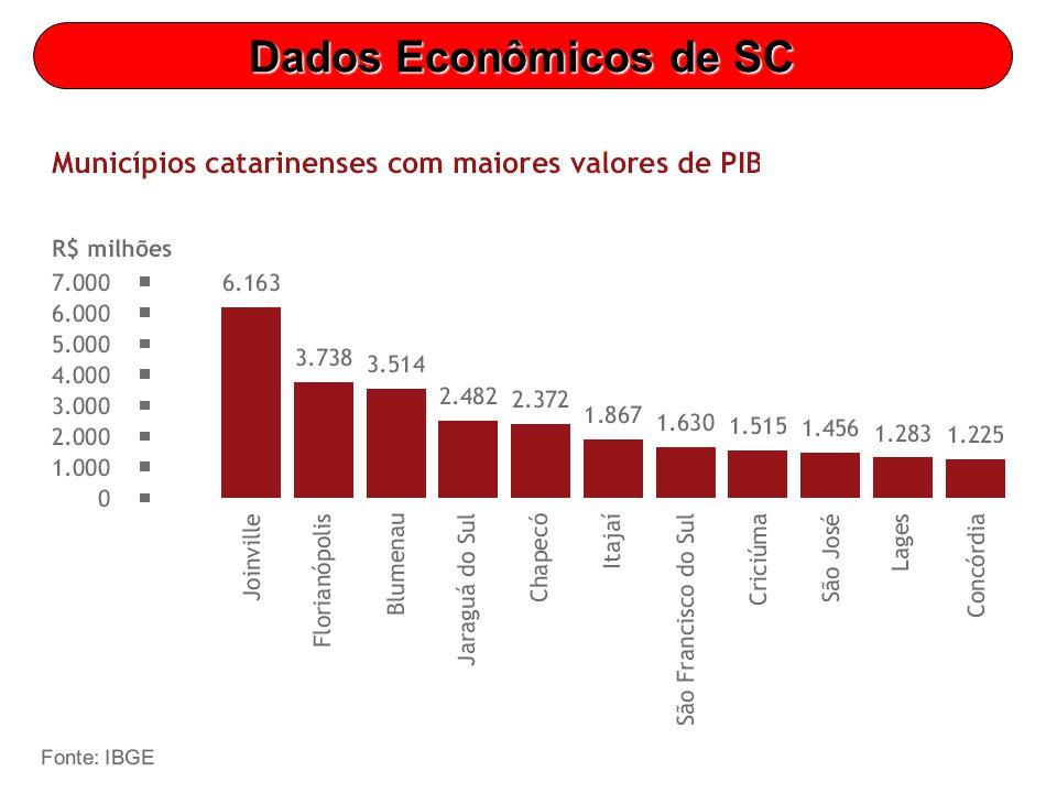Dados Econômicos de SC