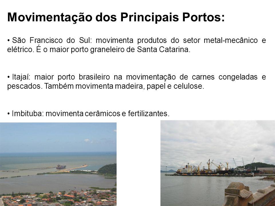 Movimentação dos Principais Portos: