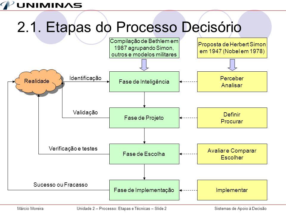 2.1. Etapas do Processo Decisório