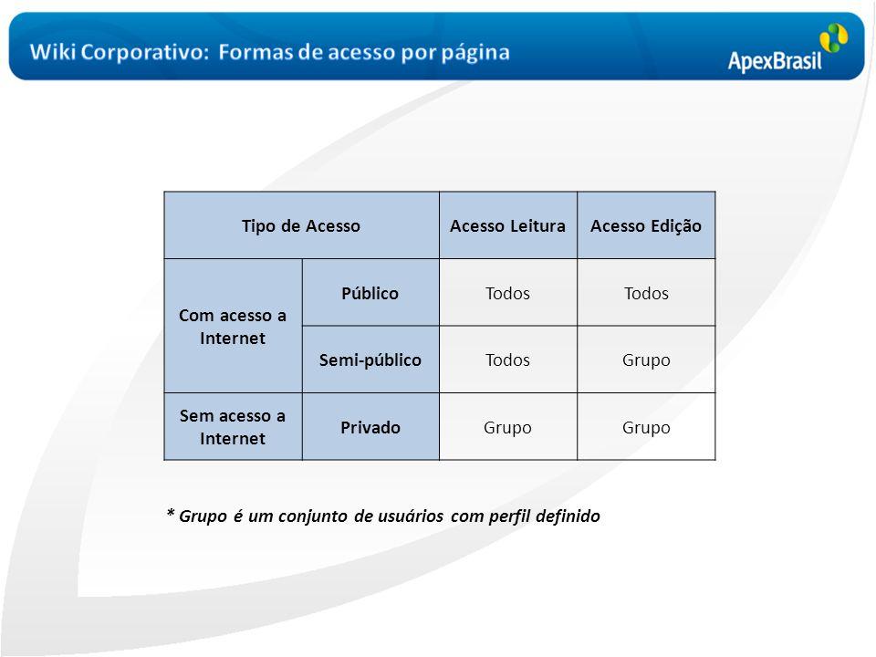 Wiki Corporativo: Formas de acesso por página