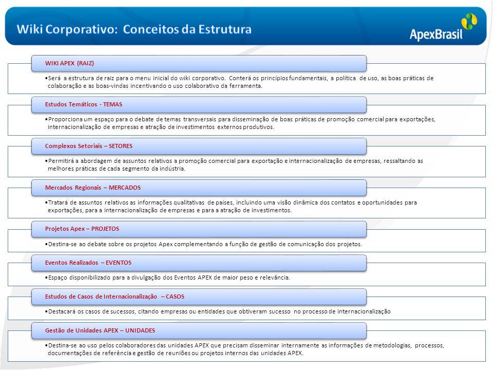 Wiki Corporativo: Conceitos da Estrutura