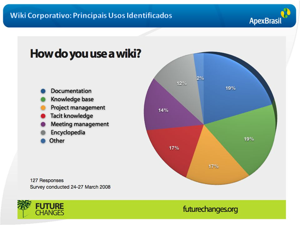 Wiki Corporativo: Principais Usos Identificados