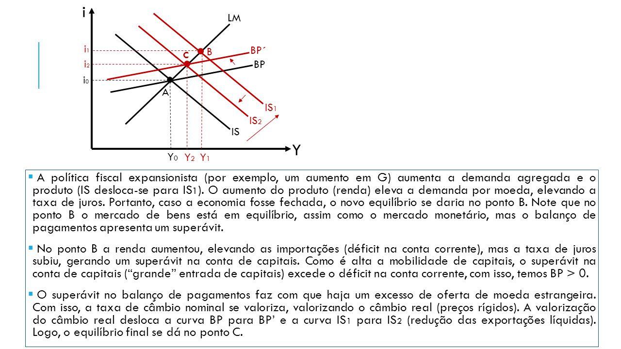 i LM. IS1. Y1. i1. B. IS2. BP´ C. Y2. i2. BP. i0. A. IS. Y. Y0.