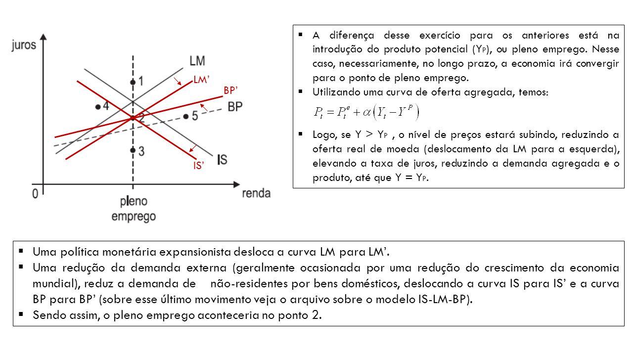 Uma política monetária expansionista desloca a curva LM para LM'.
