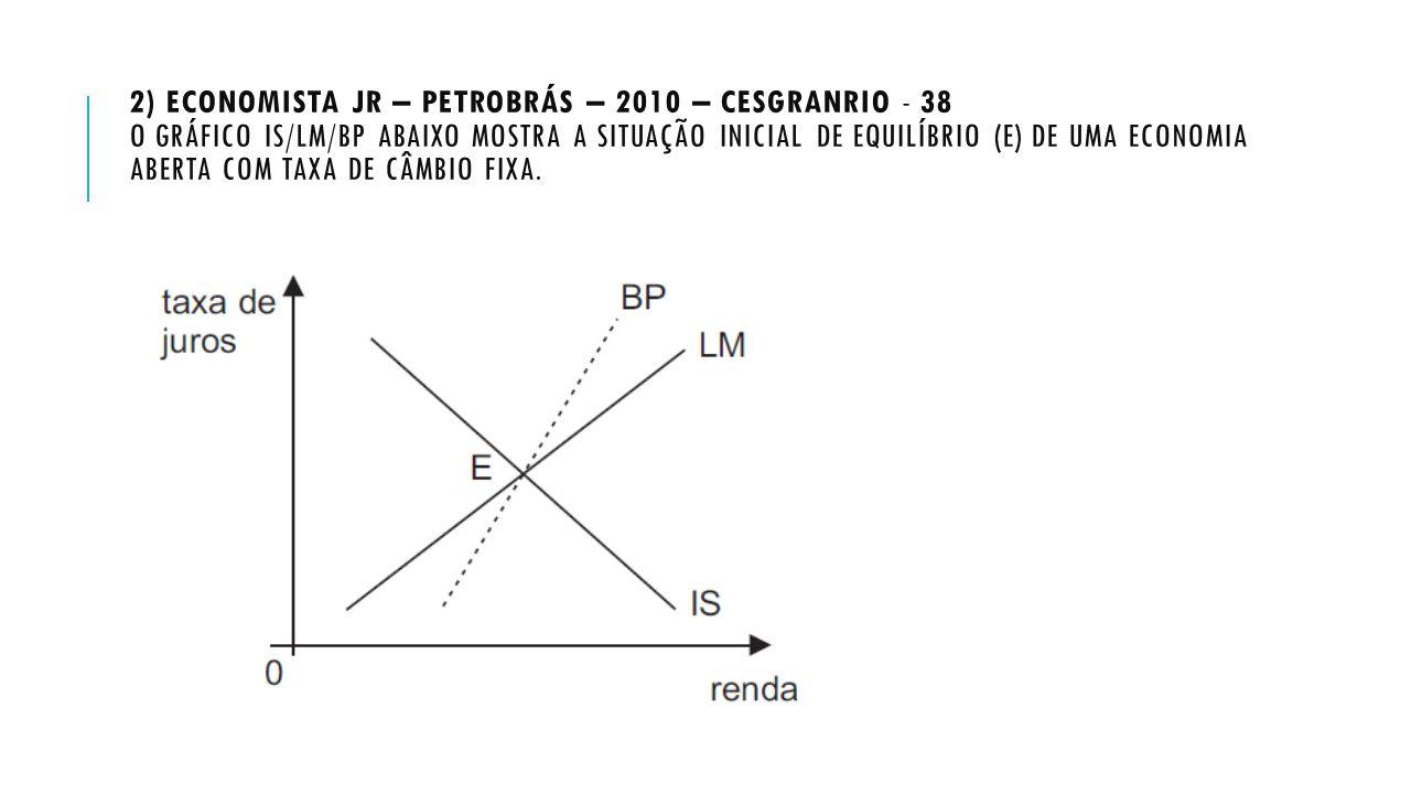 2) Economista Jr – Petrobrás – 2010 – Cesgranrio - 38 O gráfico IS/LM/BP abaixo mostra a situação inicial de equilíbrio (E) de uma economia aberta com taxa de câmbio fixa.