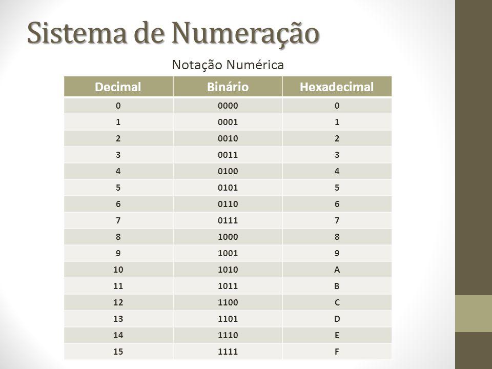 Sistema de Numeração Notação Numérica Decimal Binário Hexadecimal 0000