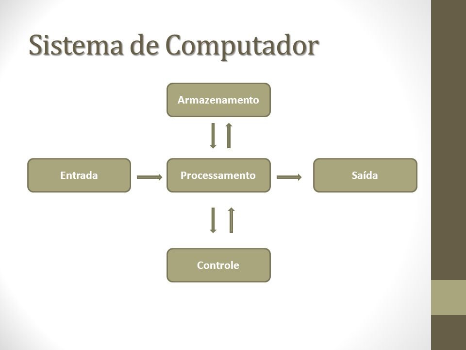 Sistema de Computador Armazenamento Entrada Processamento Saída