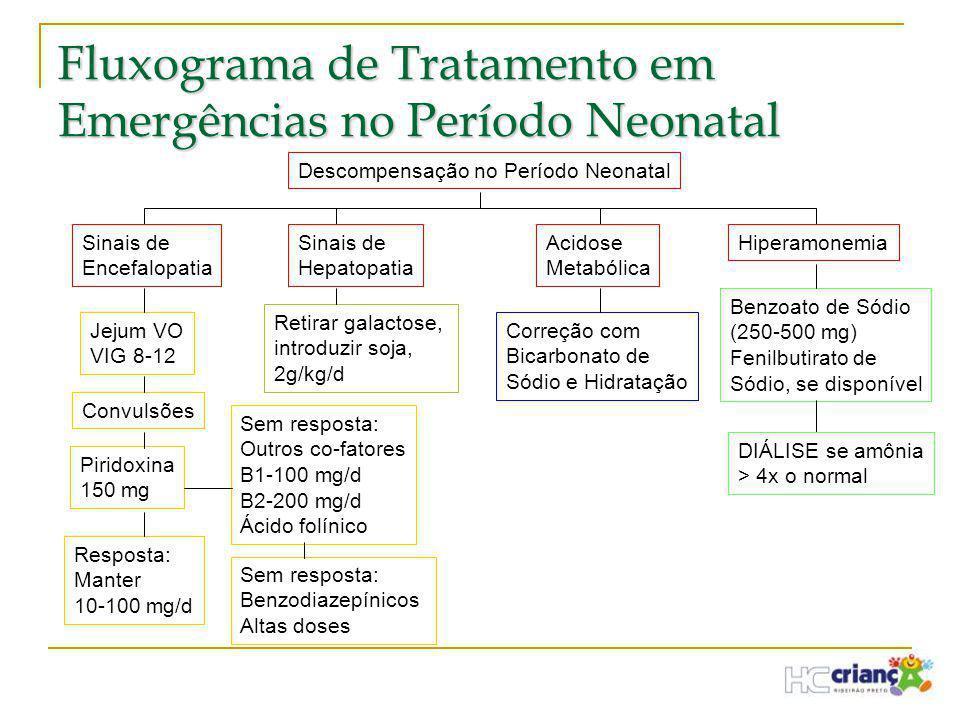 Fluxograma de Tratamento em Emergências no Período Neonatal