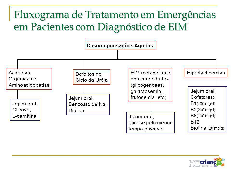 Fluxograma de Tratamento em Emergências em Pacientes com Diagnóstico de EIM