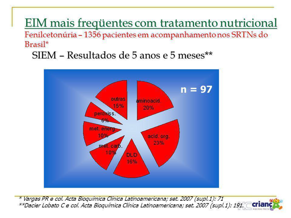 EIM mais freqüentes com tratamento nutricional Fenilcetonúria – 1356 pacientes em acompanhamento nos SRTNs do Brasil* SIEM – Resultados de 5 anos e 5 meses**
