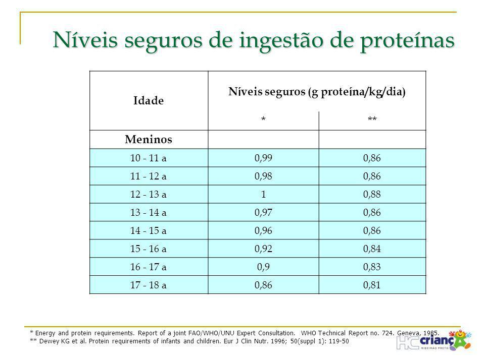 Níveis seguros de ingestão de proteínas