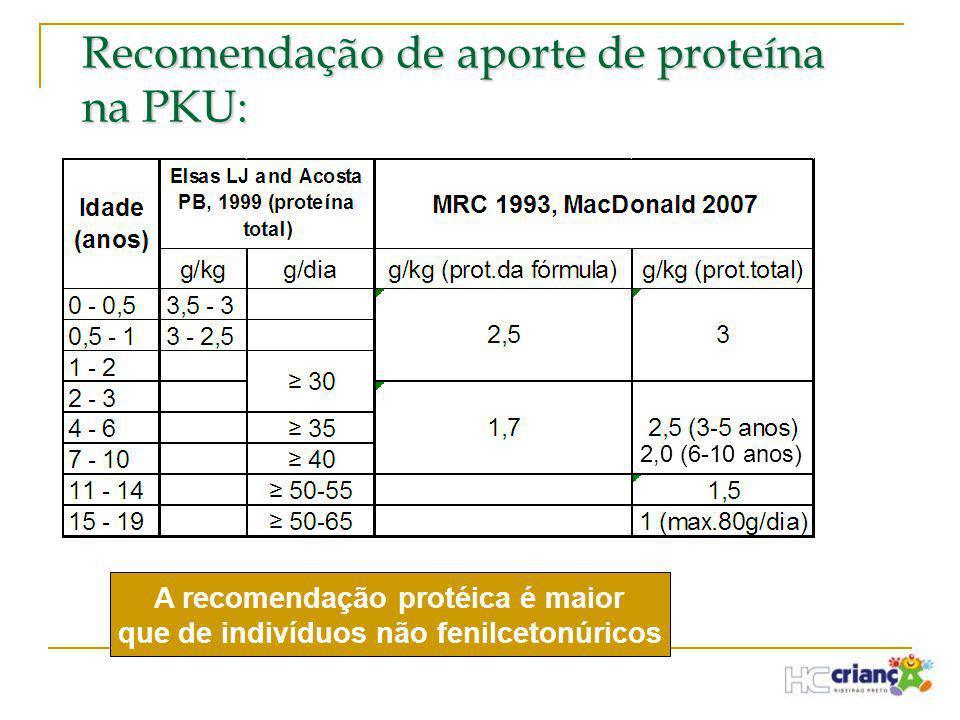 Recomendação de aporte de proteína na PKU: