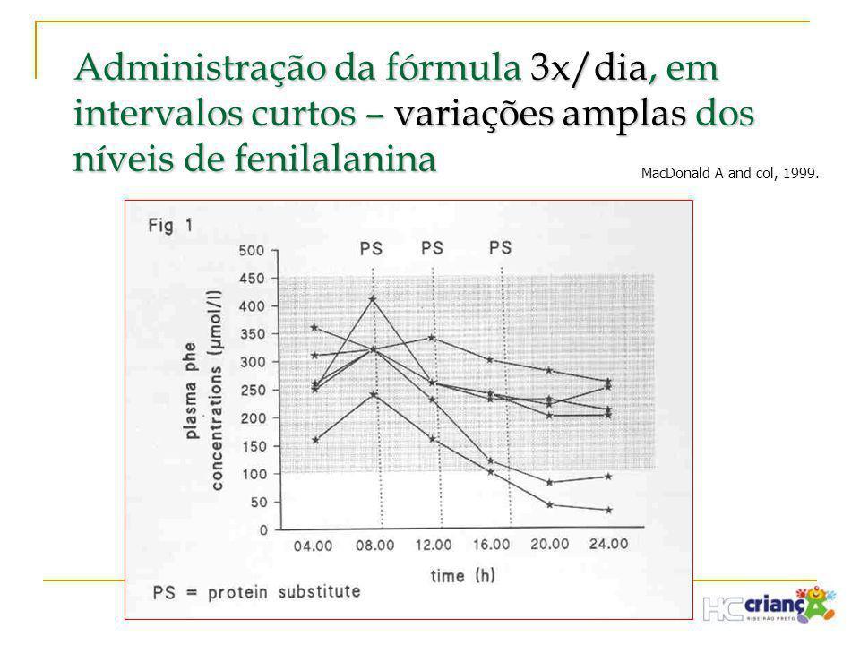 Administração da fórmula 3x/dia, em intervalos curtos – variações amplas dos níveis de fenilalanina