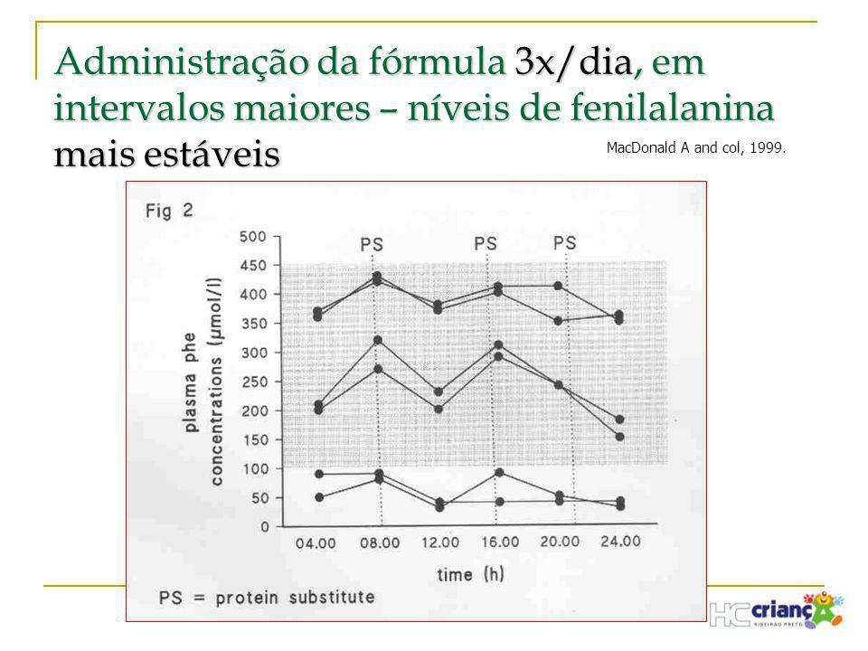 Administração da fórmula 3x/dia, em intervalos maiores – níveis de fenilalanina mais estáveis