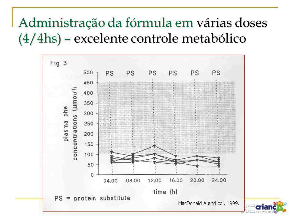 Administração da fórmula em várias doses (4/4hs) – excelente controle metabólico