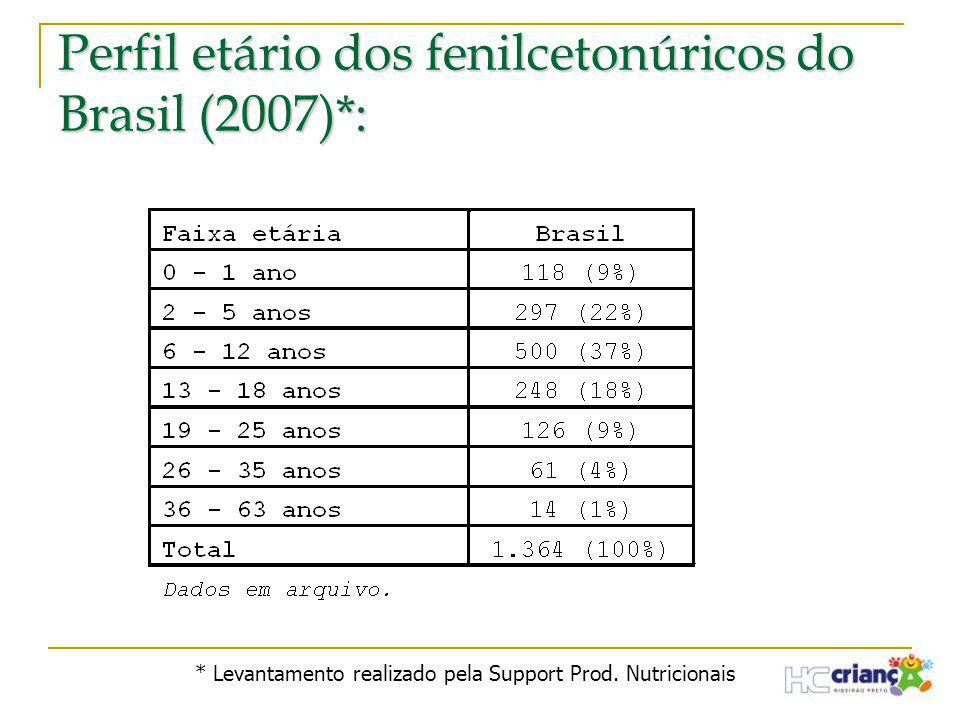 Perfil etário dos fenilcetonúricos do Brasil (2007)*: