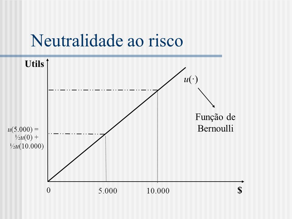 Neutralidade ao risco Utils u(·) Função de Bernoulli $ 5.000 10.000
