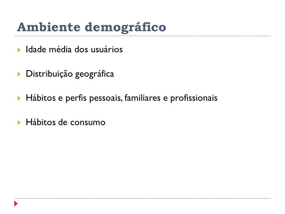 Ambiente demográfico Idade média dos usuários Distribuição geográfica