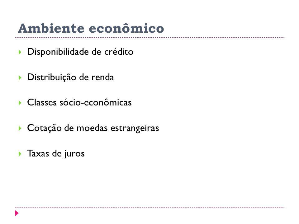 Ambiente econômico Disponibilidade de crédito Distribuição de renda