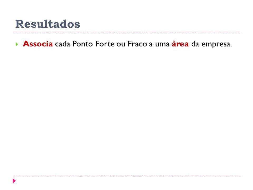 Resultados Associa cada Ponto Forte ou Fraco a uma área da empresa.