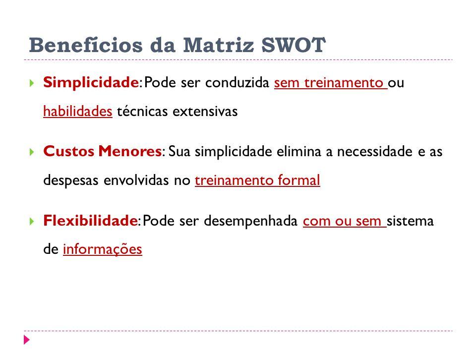 Benefícios da Matriz SWOT