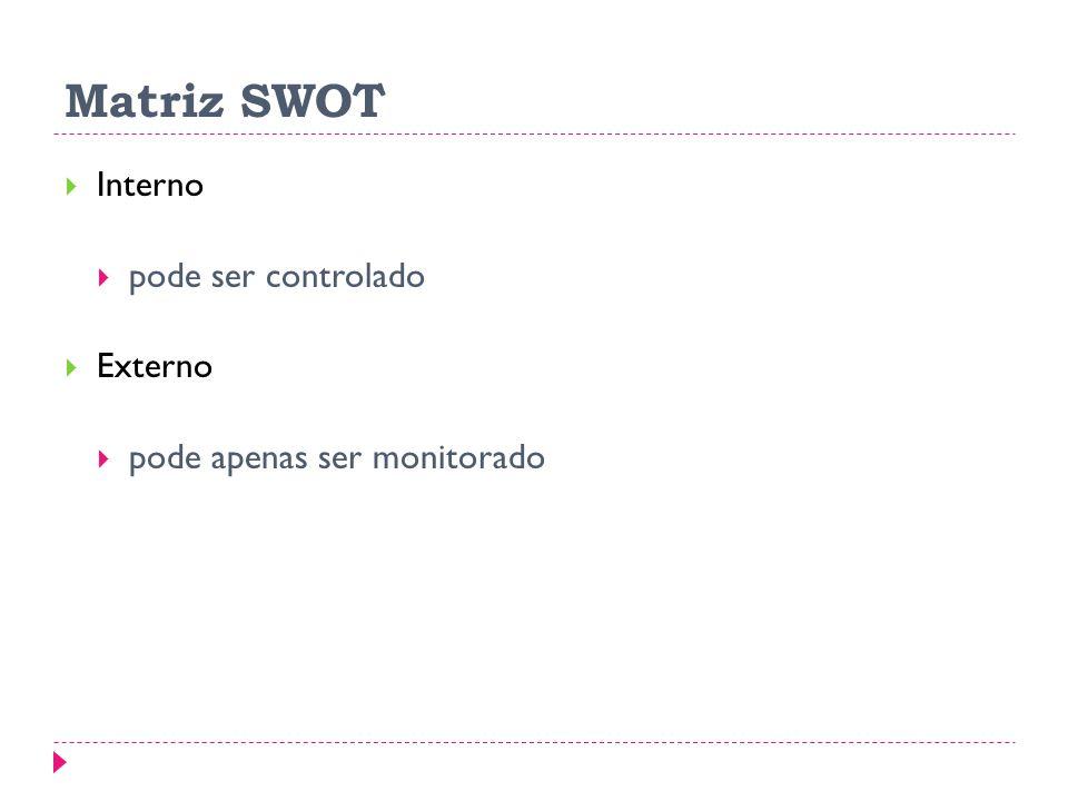 Matriz SWOT Interno pode ser controlado Externo