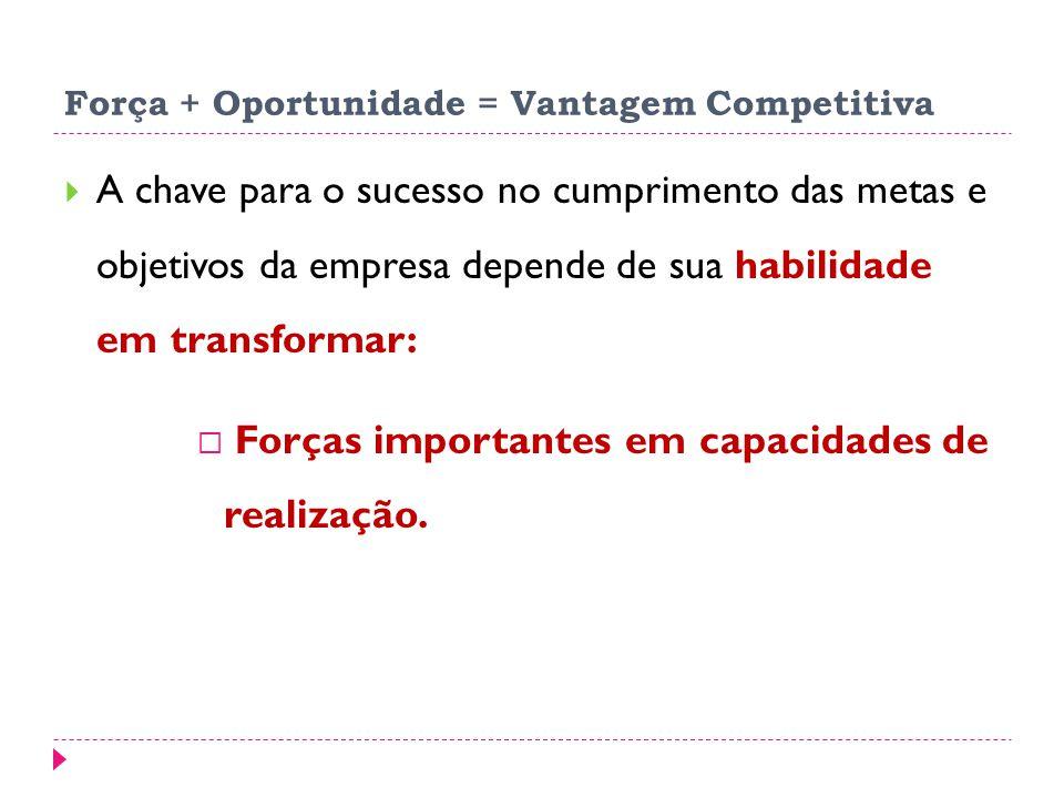 Força + Oportunidade = Vantagem Competitiva