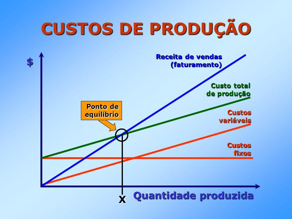 CUSTOS DE PRODUÇÃO $ Quantidade produzida X Receita de vendas