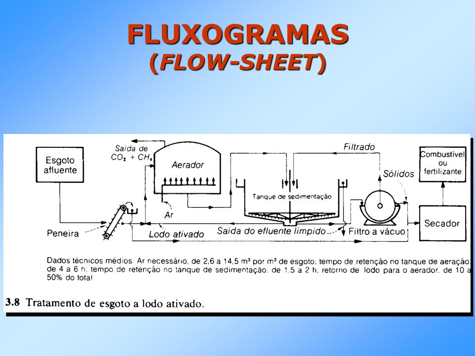 FLUXOGRAMAS (FLOW-SHEET)