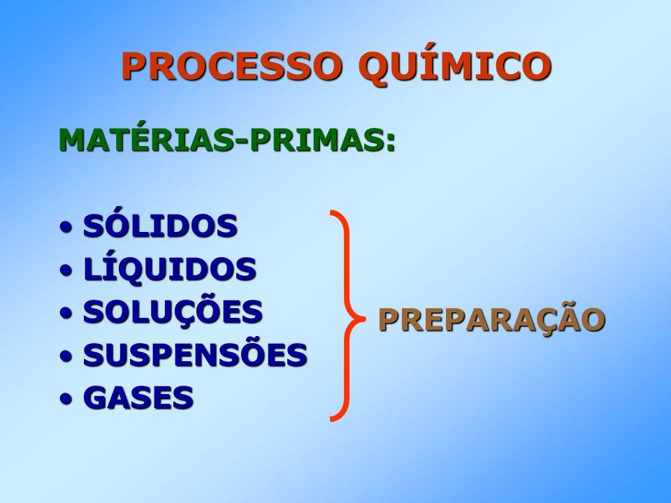 PROCESSO QUÍMICO MATÉRIAS-PRIMAS: SÓLIDOS LÍQUIDOS SOLUÇÕES SUSPENSÕES
