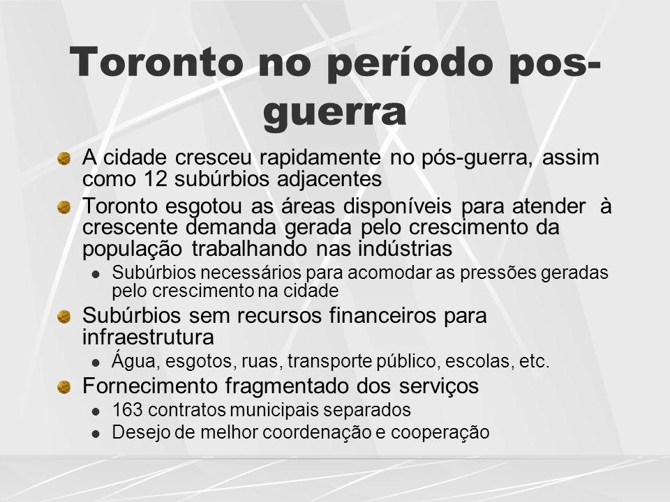 Toronto no período pos-guerra