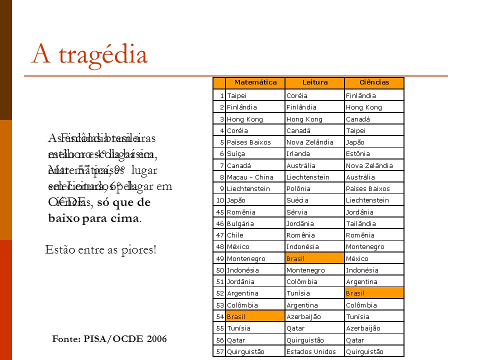 A tragédia As escolas brasileiras estão no 4o lugar em Matemática, 9o lugar em Leitura, 6o lugar em Ciências, só que de baixo para cima.
