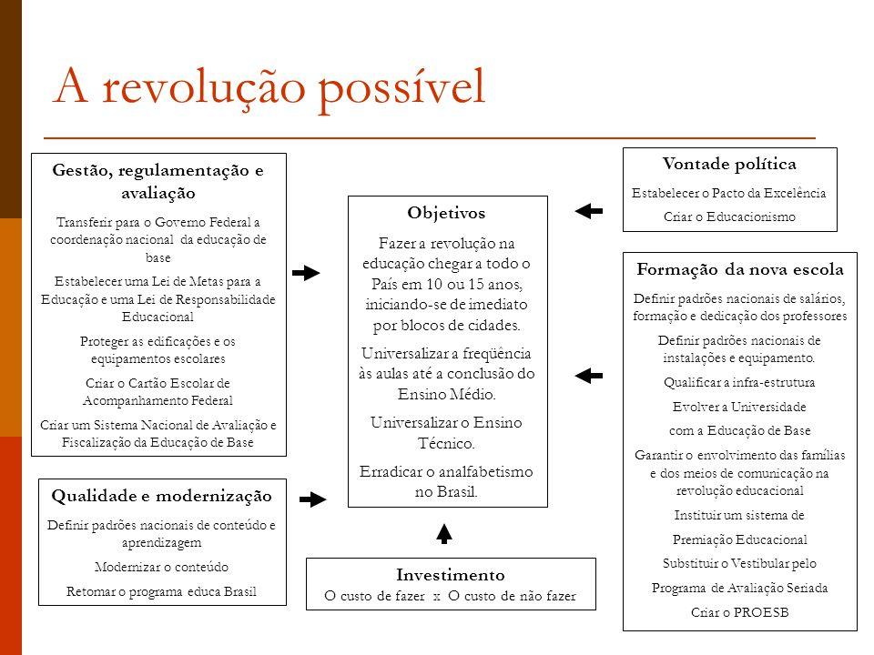 A revolução possível Vontade política