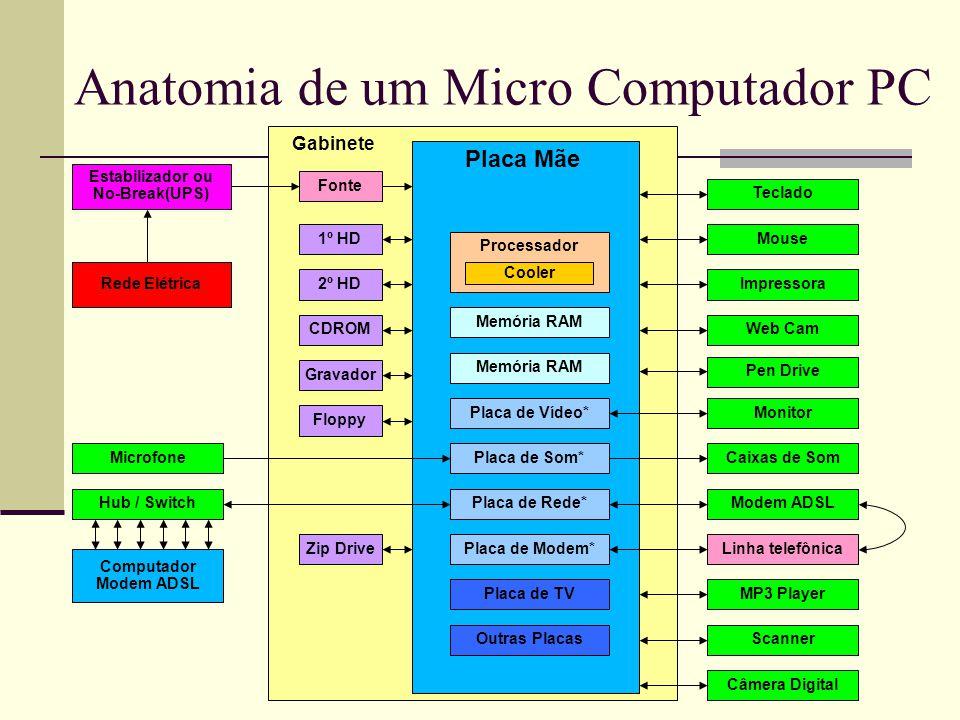 Anatomia de um Micro Computador PC