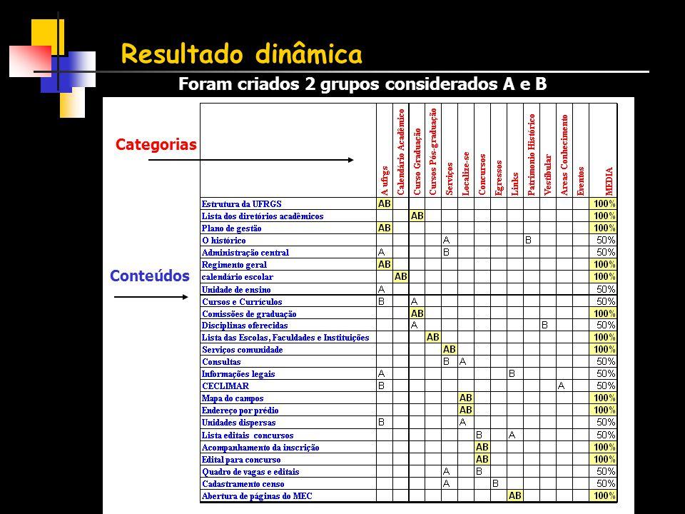 Resultado dinâmica Foram criados 2 grupos considerados A e B