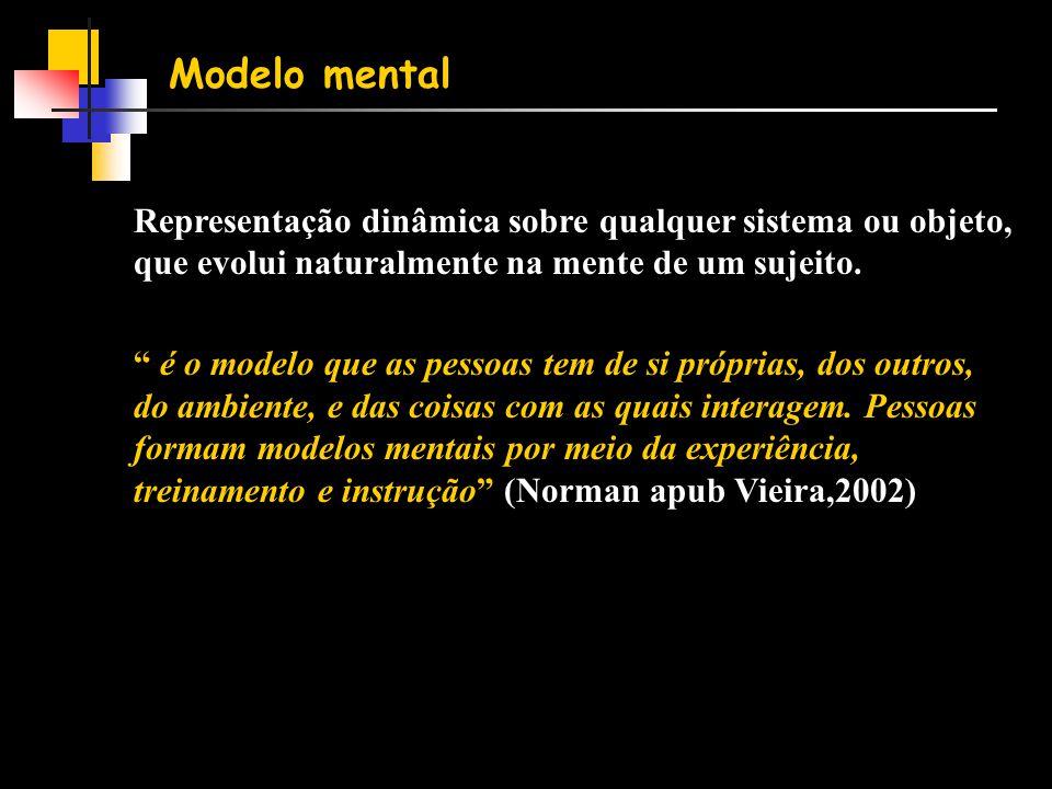 Modelo mental Representação dinâmica sobre qualquer sistema ou objeto, que evolui naturalmente na mente de um sujeito.