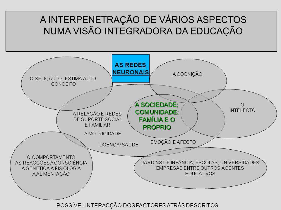 A INTERPENETRAÇÃO DE VÁRIOS ASPECTOS NUMA VISÃO INTEGRADORA DA EDUCAÇÃO