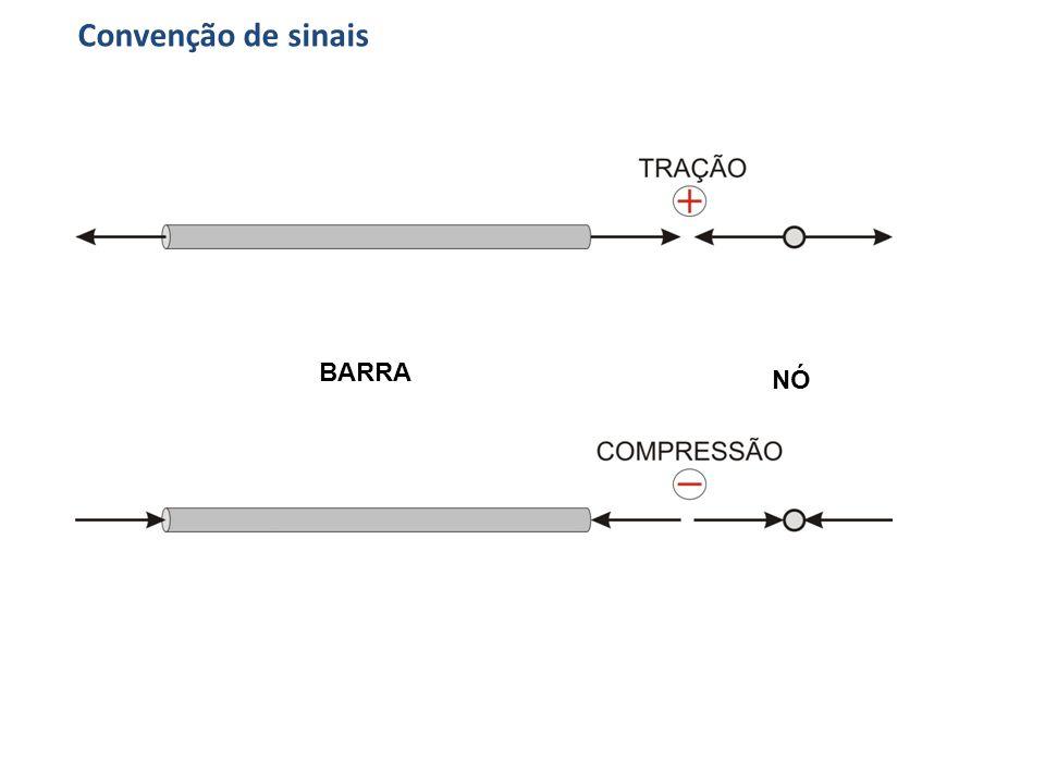 Convenção de sinais BARRA NÓ
