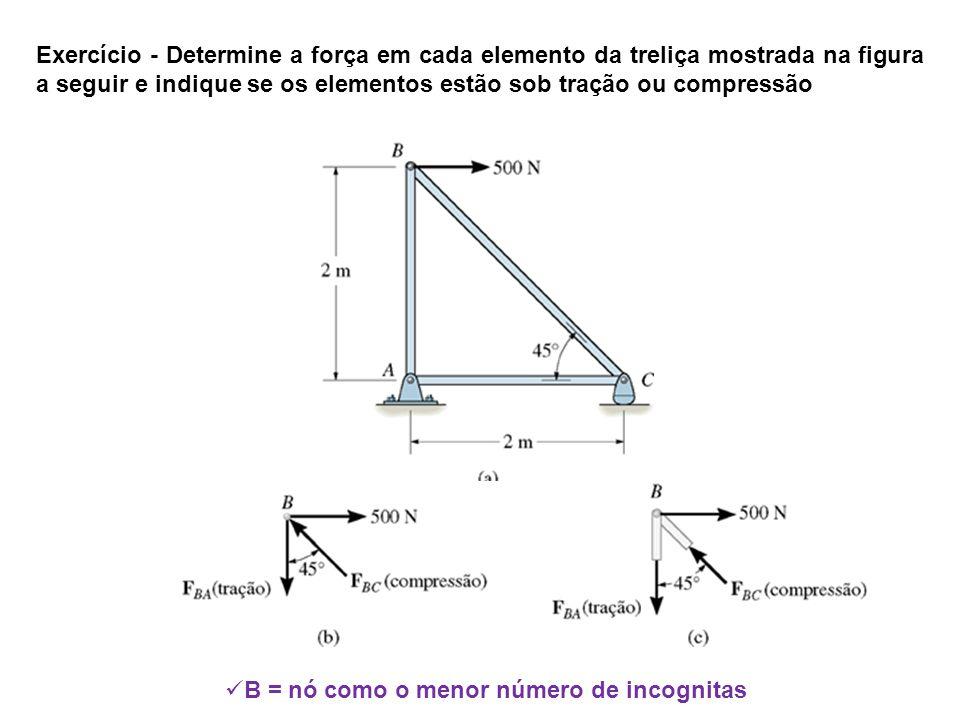 Exercício - Determine a força em cada elemento da treliça mostrada na figura a seguir e indique se os elementos estão sob tração ou compressão