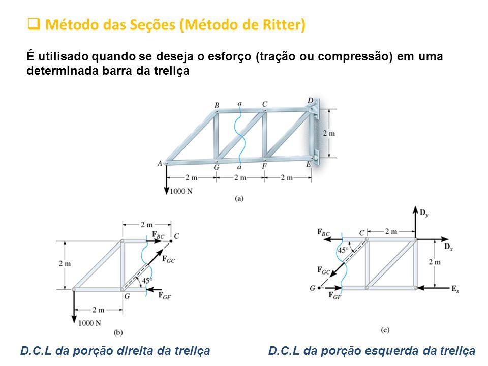 Método das Seções (Método de Ritter)