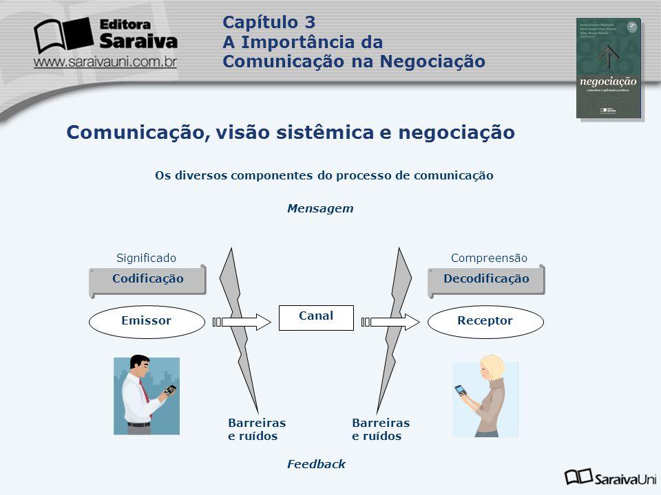 Os diversos componentes do processo de comunicação