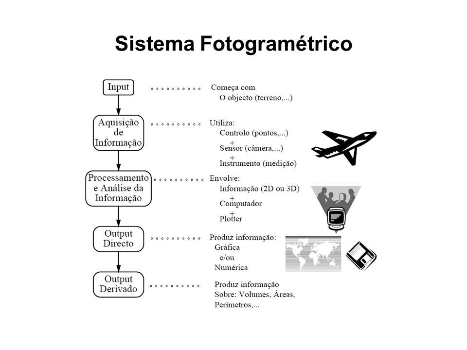 Sistema Fotogramétrico