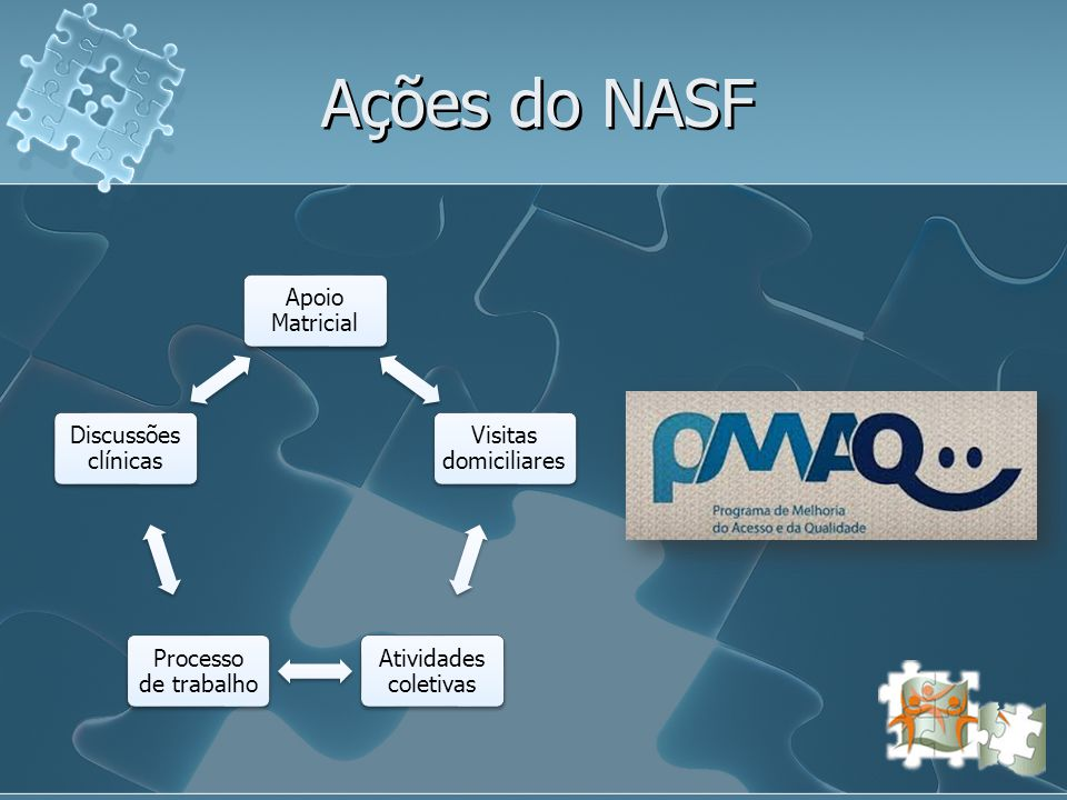 Ações do NASF Apoio Matricial Visitas domiciliares