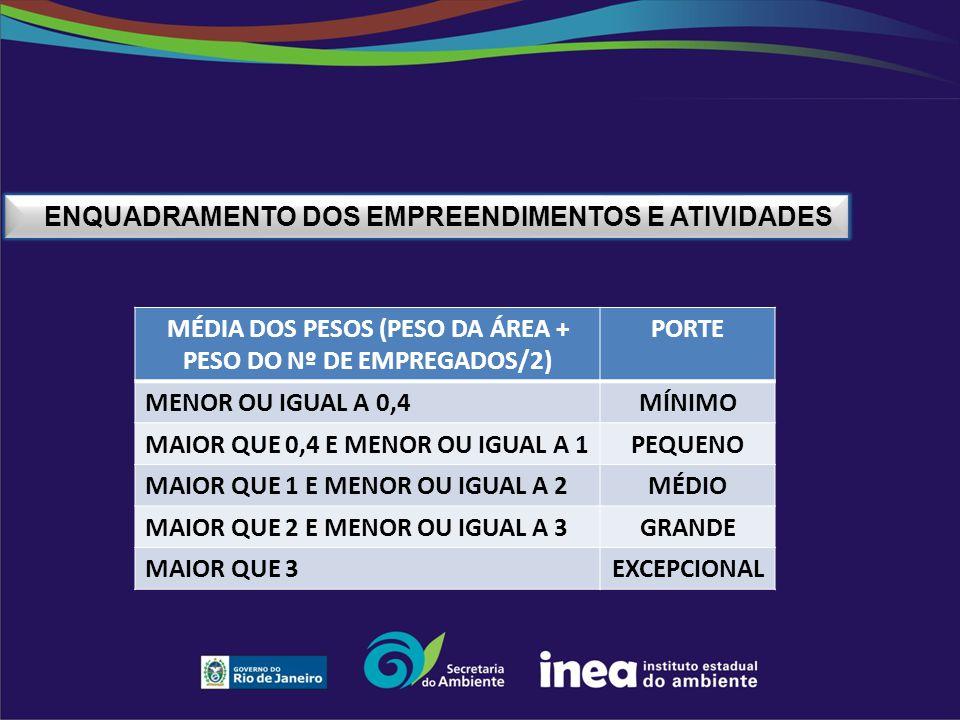 MÉDIA DOS PESOS (PESO DA ÁREA + PESO DO Nº DE EMPREGADOS/2)