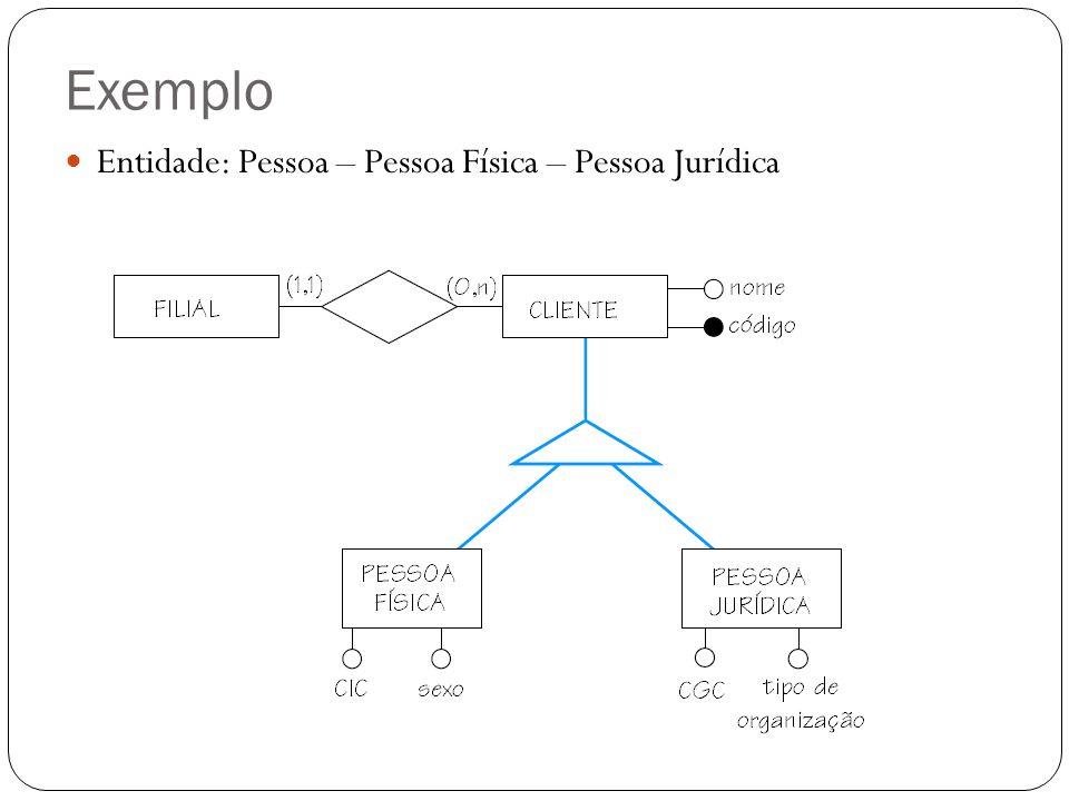 Exemplo Entidade: Pessoa – Pessoa Física – Pessoa Jurídica