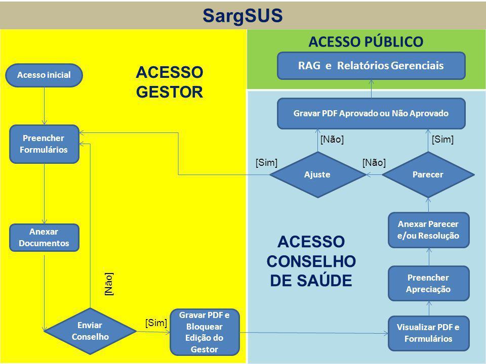SargSUS ACESSO PÚBLICO ACESSO GESTOR ACESSO CONSELHO DE SAÚDE