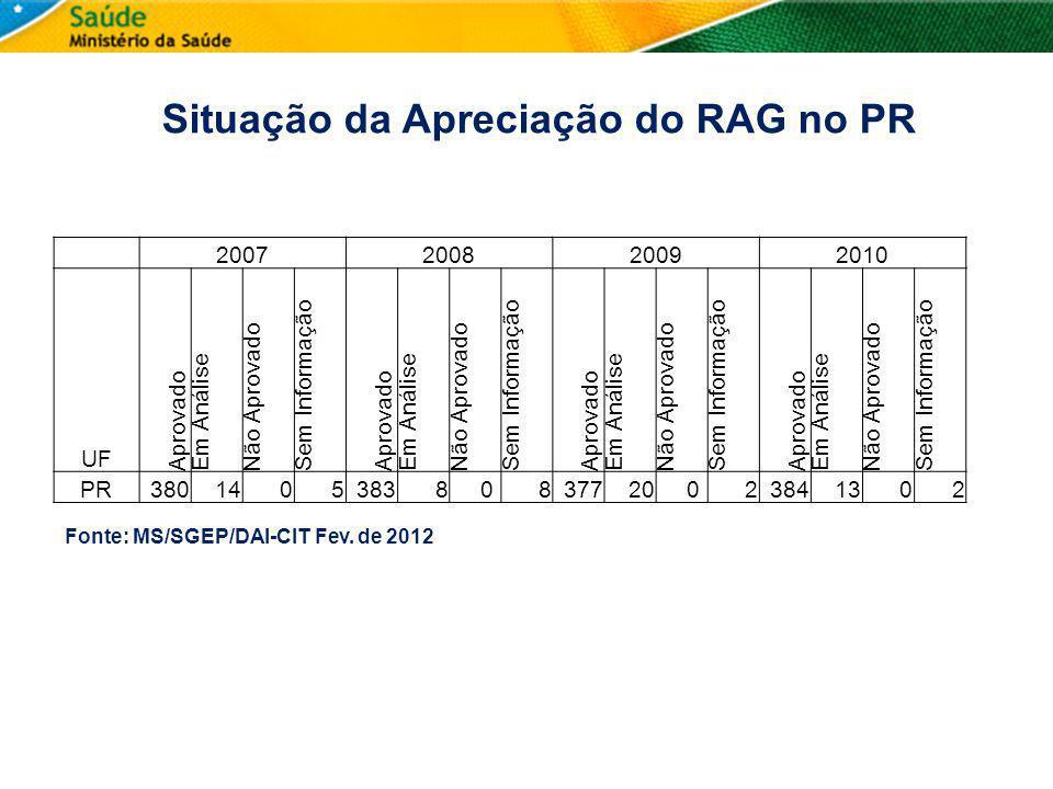 Situação da Apreciação do RAG no PR